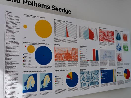För trehundra år sedan var Sverige ett helt annat land, något som här illustreras med tabeller och diagram.