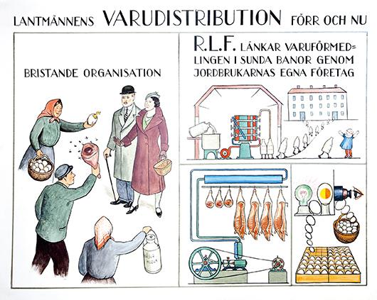 Arvid Carlsons plansch om hur bönderna distribuerade sina produkter förr och nu, dvs 1934, var modernisten Albert Sandklefs favoritbild. Foto: HKM