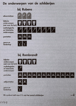 Piktogram ur utställningen om Rembrant som visar på skillnaden mellan utställningsmotiven hos Rubens och Rembrandt.